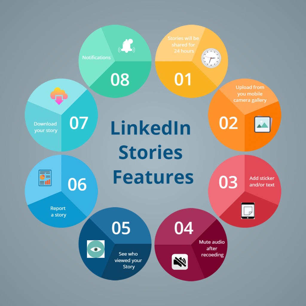 LinkedIn stories features