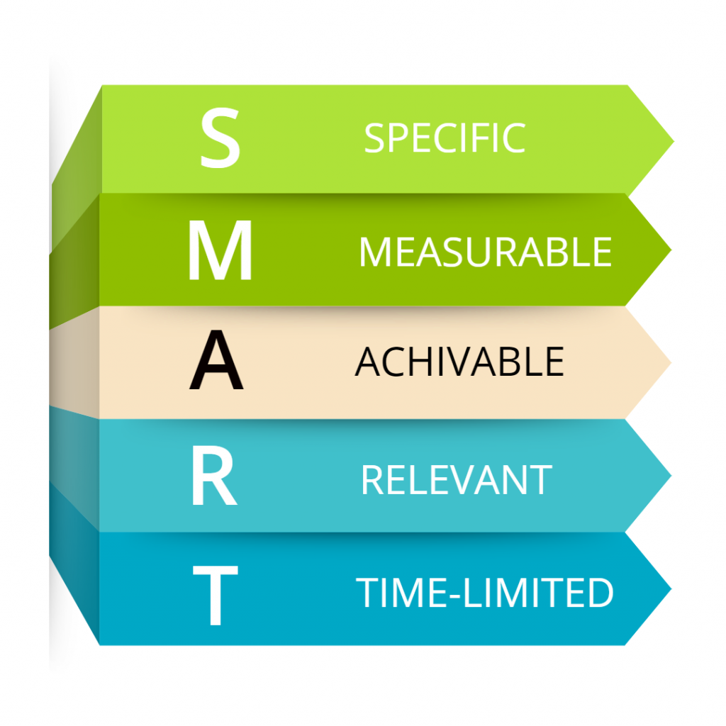 Infograpgic of smart word
