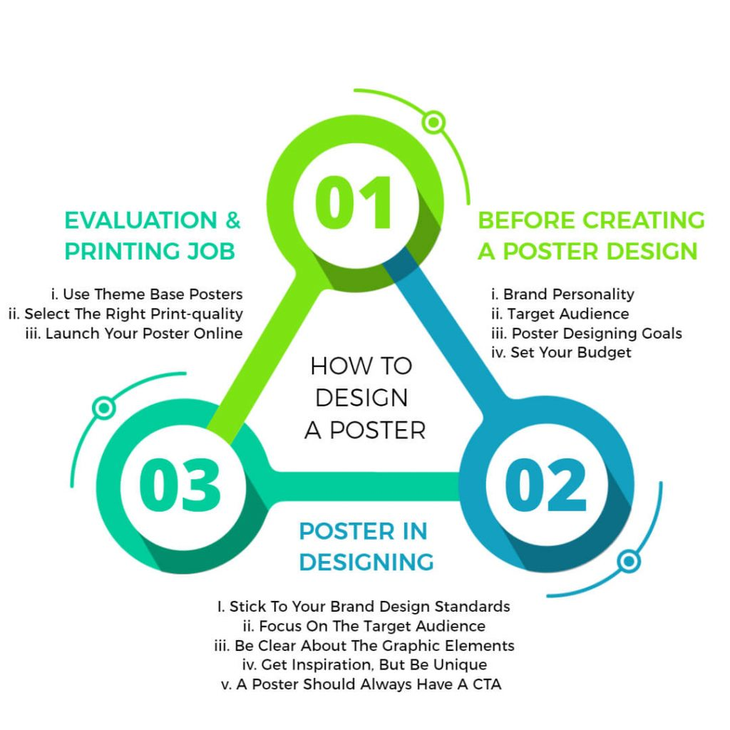 How to create a poster infographic